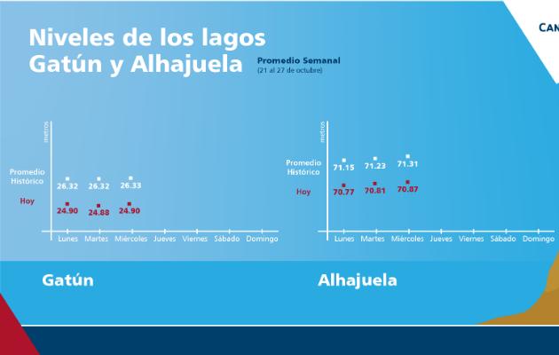 Niveles de los lagos Gatún y Alhajuela continúan por debajo del promedio, a pesar de las lluvias