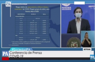 Panamá alcanza los 8, 783 casos de COVID-19.